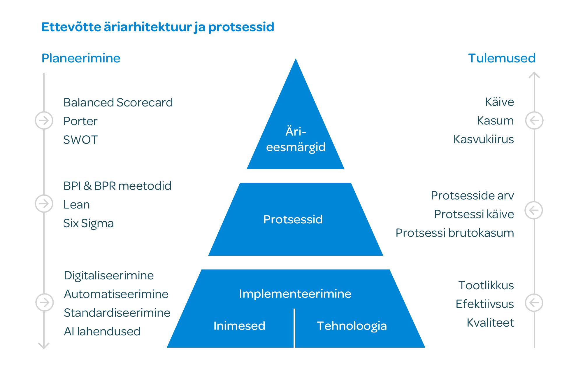 Ettevõtte äriprotsessid ja -planeerimine