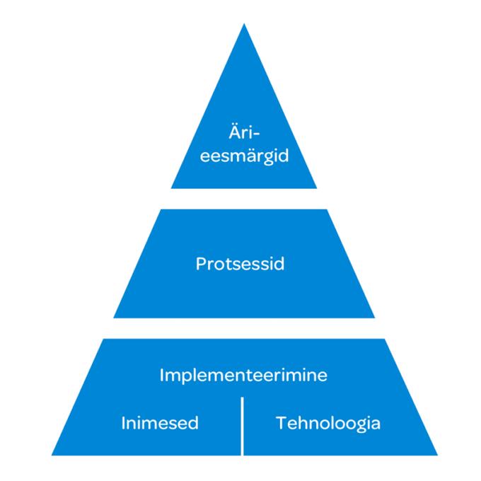Ettevõtte-äriarhitektuur-ja-protsessid_th