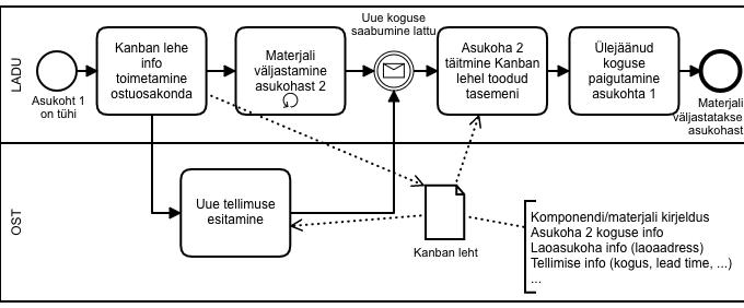 KANBAN laosüsteem